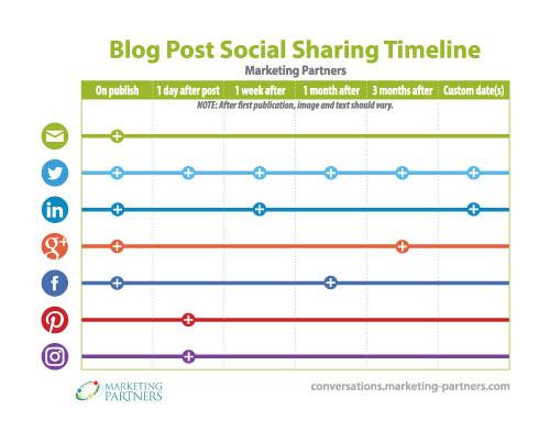 Blog_Post_Social_Sharing_Timeline-preview
