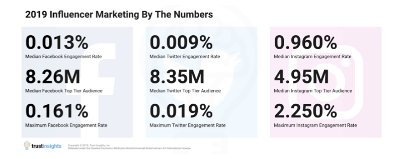 2019_Influencer-Marketing-Numbers_TrustInsights