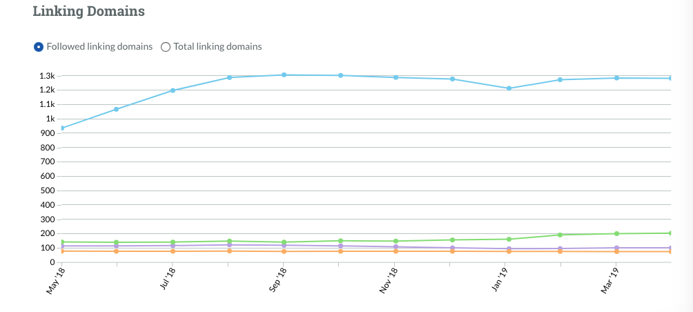 Competitive-Benchmarking_MozPro