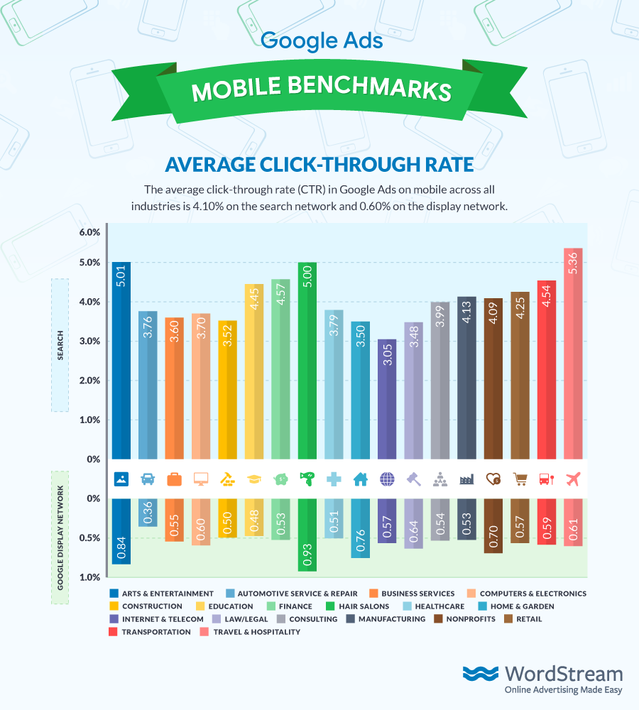 google_mobile_benchmarks_CTR_small