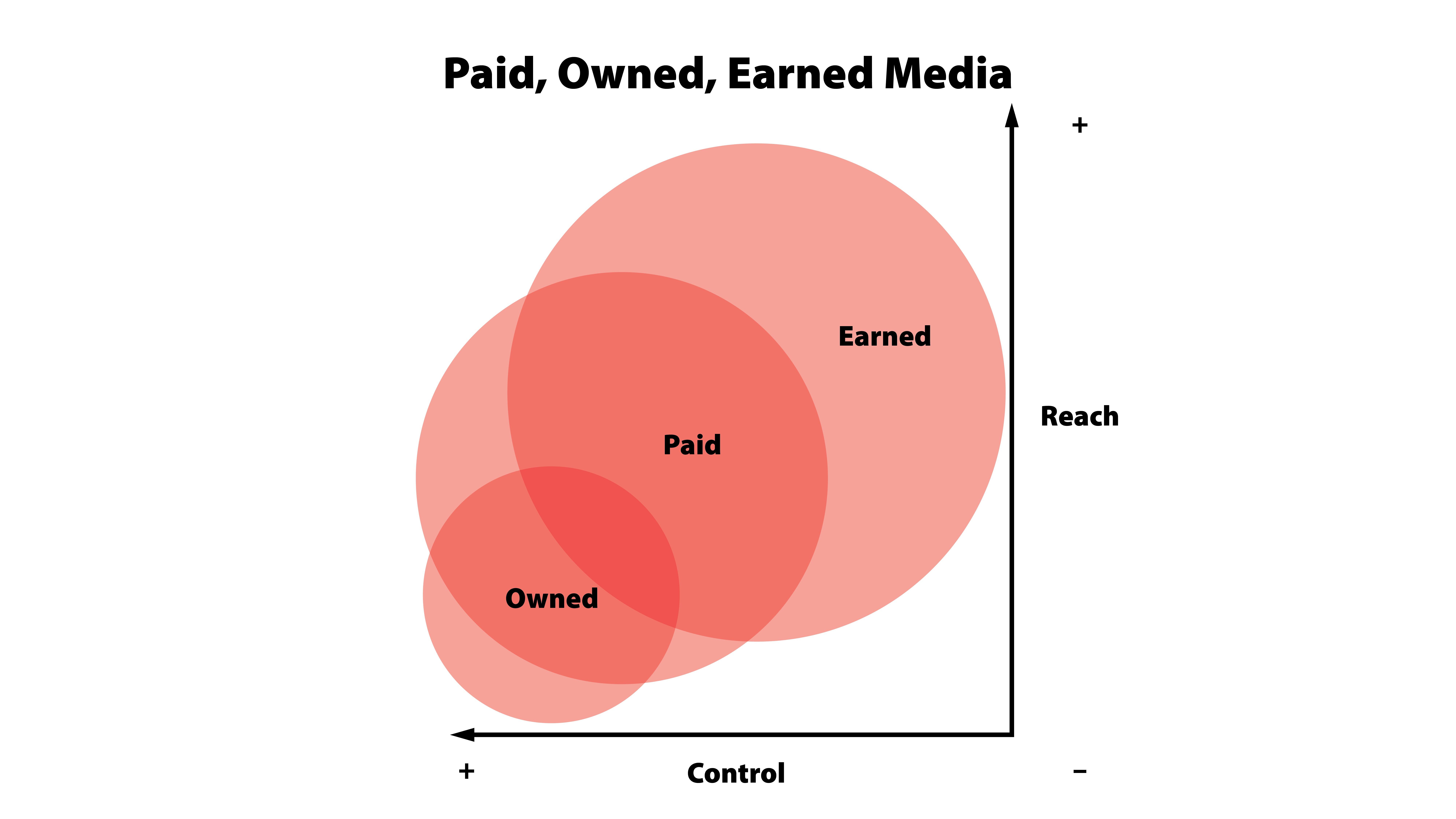 owned_earned_bought media framework venn diagram