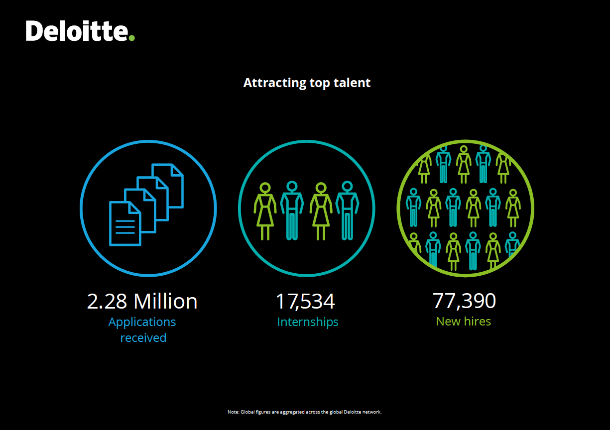 deloitte_attract-top-talent