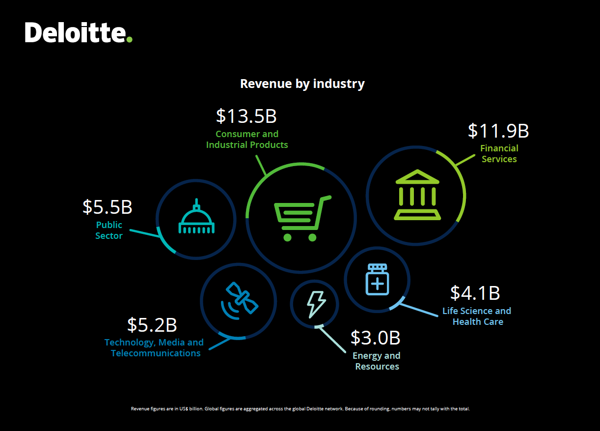 deloitte_revenue-by-industry