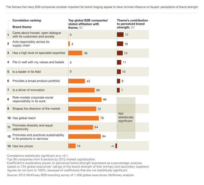 McKinsey B2B Communication Disconnect chart