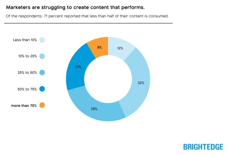 marketers struggle to produce content