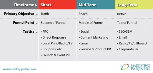 Timeframe Table for Effective Marketing Strategies_Horizons_HZ_Chart_Rev1_520x248.jpg