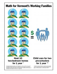 Social Math Illustration Showing the Cost of Heating a Home versus the Cost of Child Care: Marketing Partners