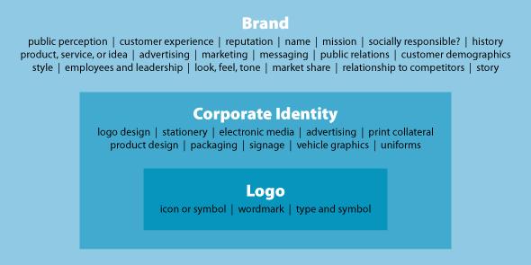 brand visual identity and logo elements