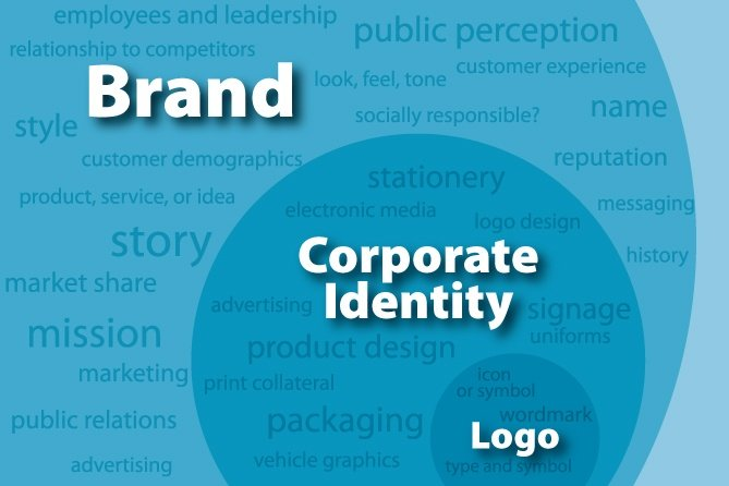 What's the difference: brand, identity, logo