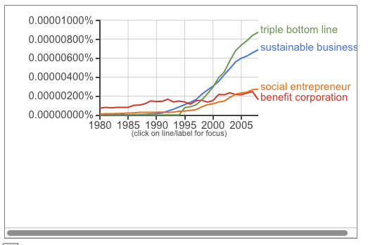 Google Trends TBL Sustainable Business social entrepreneur benefit corporationetc