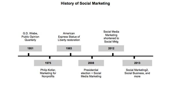 "Chart called ""History of Social Marketing"""