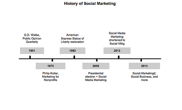 "Chart called ""History of Social Marketing"""