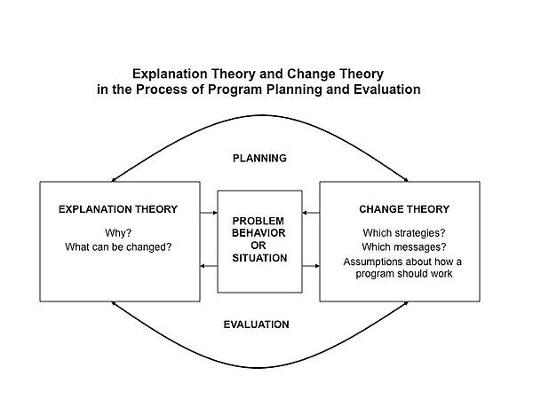 "A chart titled ""Explanation Theory and Change Theory in the Process of Program Planning and Evaluation"""