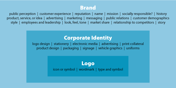 Image: the difference between logo, corporate identity and brand