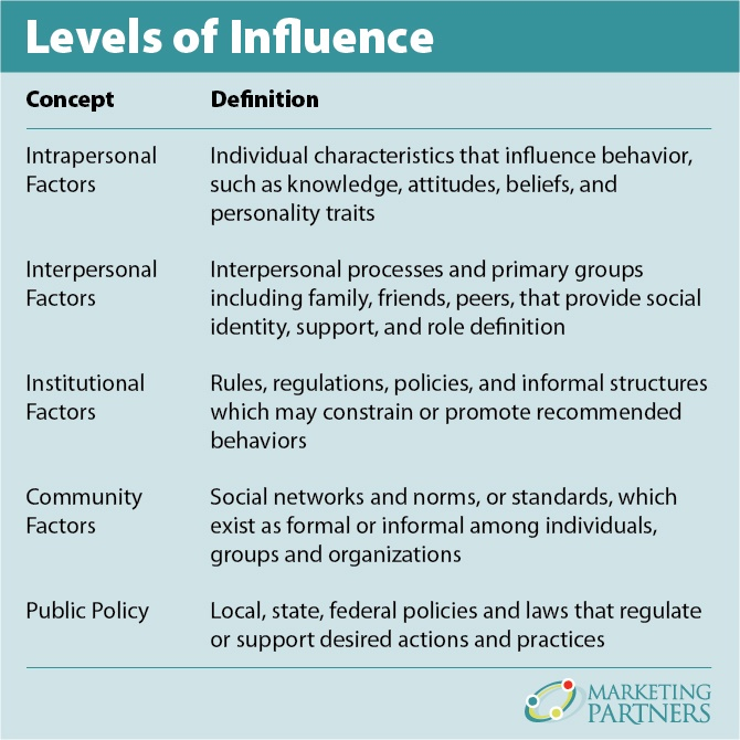 "A chart titled ""Levels of Influence"""