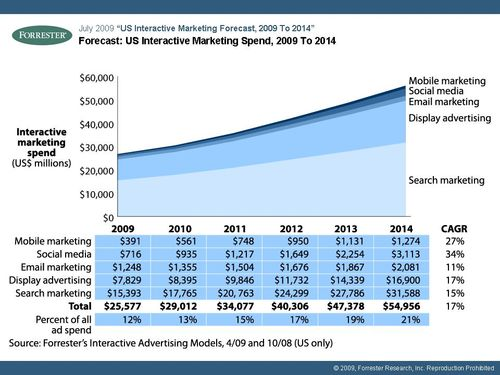 Graph of US interactive marketing spend from 2009 to 2014