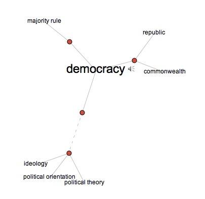 VisualThesaurus_Democracy1