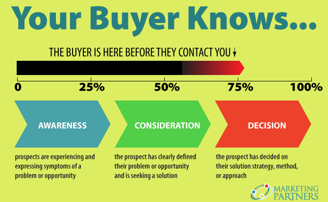Your Buyer knows More Than You Do.