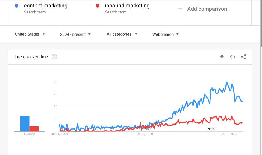 Content-marketing_vs_Inbound-marketing_Google-Trends