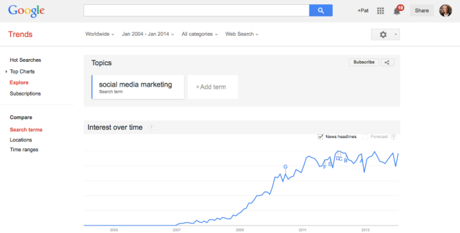 Google Search Trends for Increased Use of Social Media Marketing