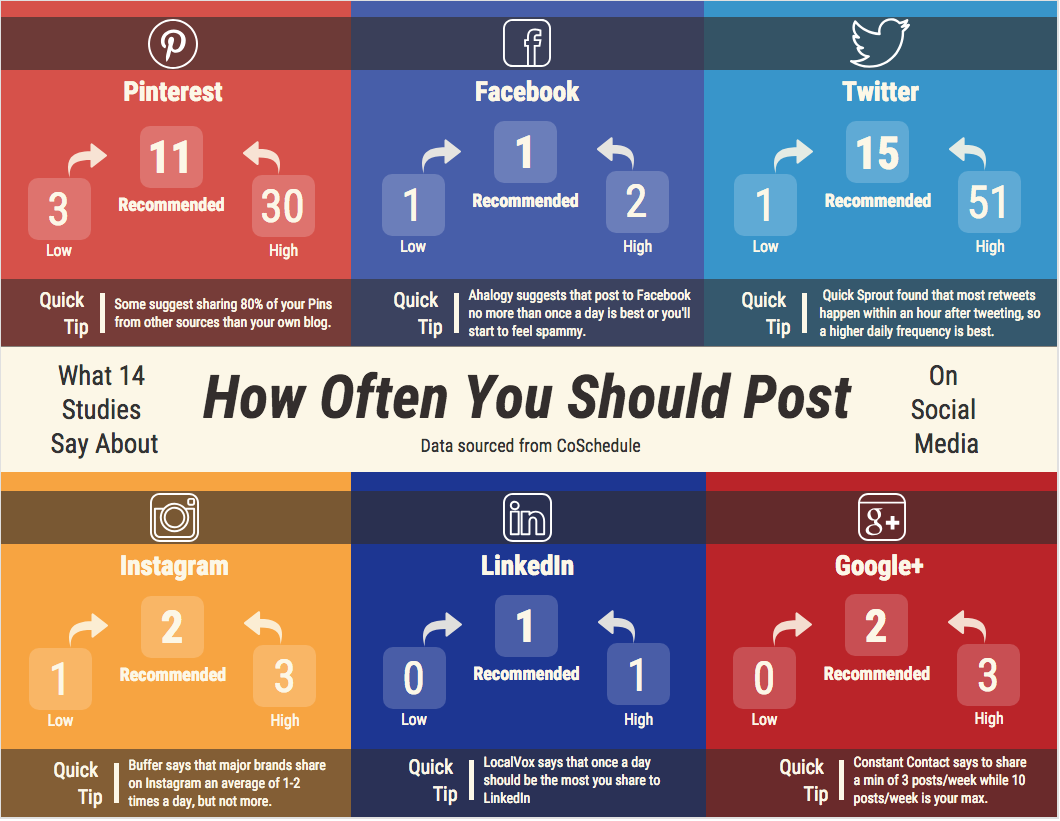 How often to post Infographic