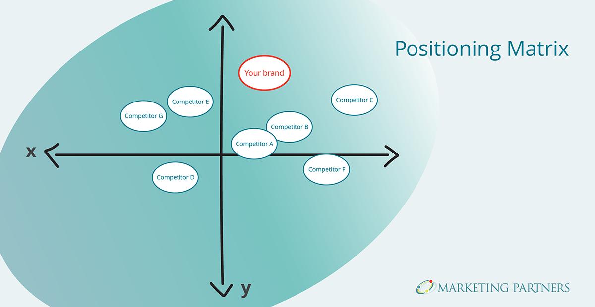 positioning matrix example