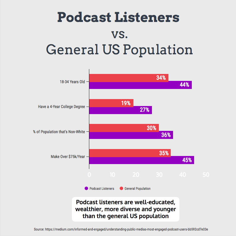 Podcast_Infographic