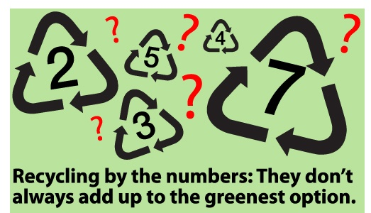 Recycling symbols and question marks