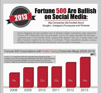 Infographic example 2