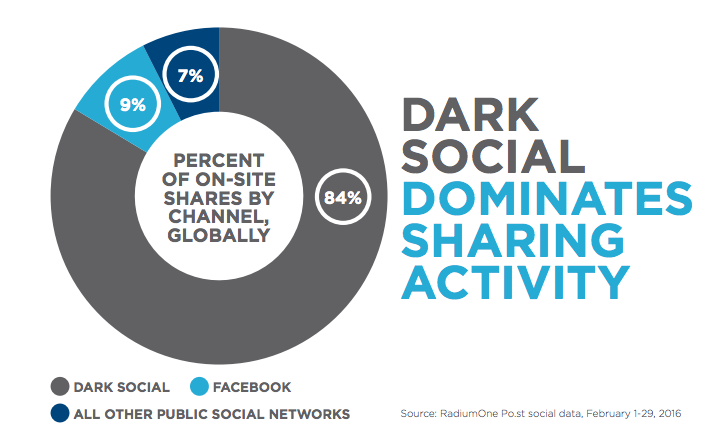 dark social media sharing percent  shared by channel