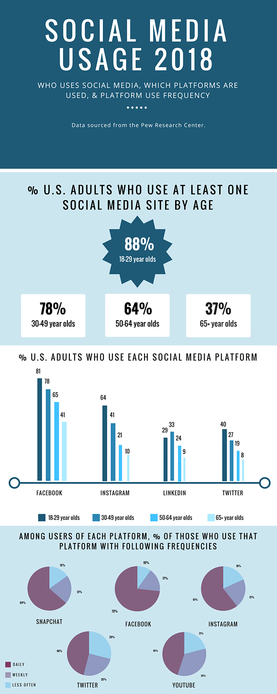 Social media usage 2018 infographic
