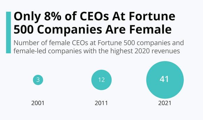 Statista_13995_female-CEOs_1200x600