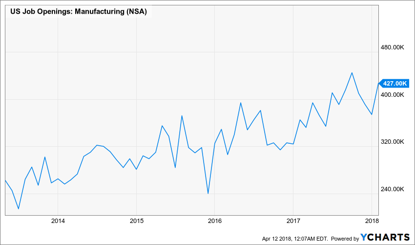 US-Manufacturing_Job-Openings_YCharts_chart
