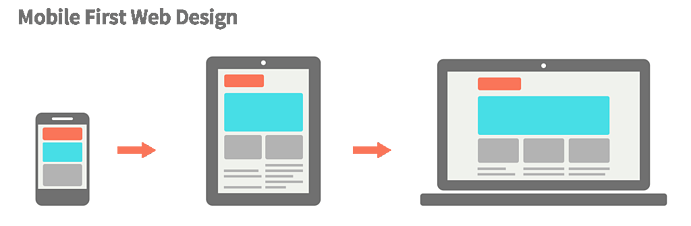 mobile-first-webdesign1024x689