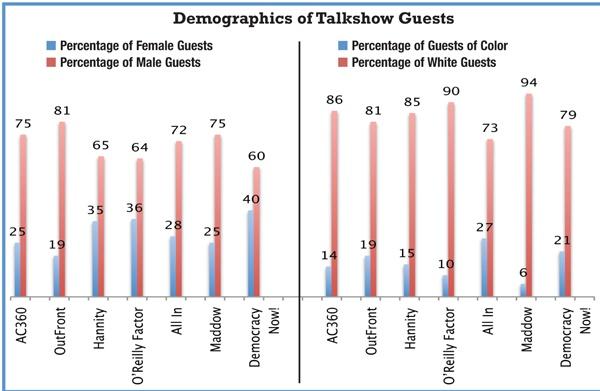 Demographics-of-Cable-News_FAIR_hartChart2